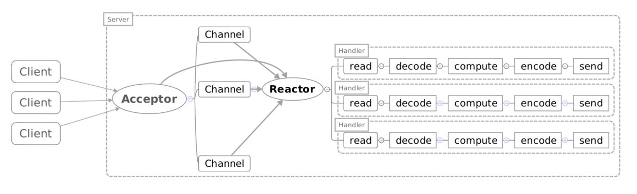 reactor-single.png