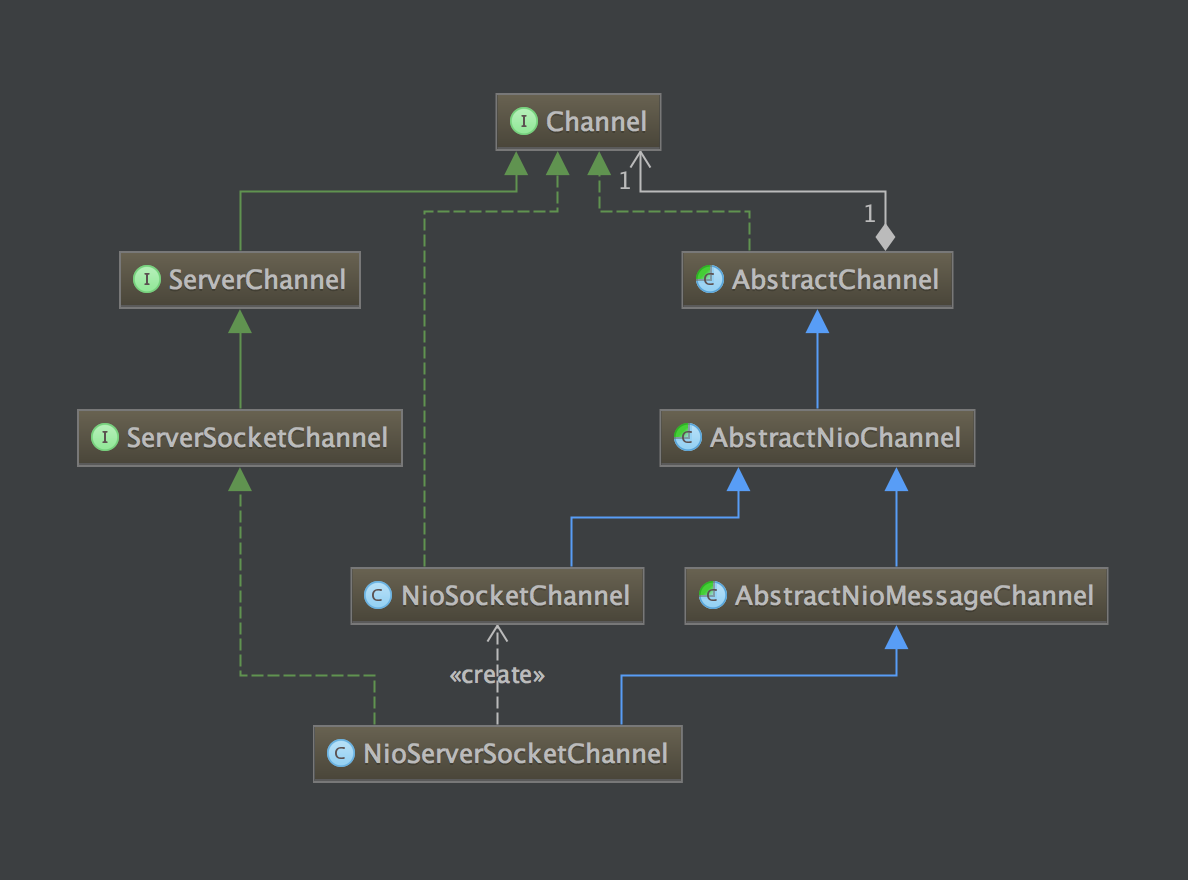 channel-uml.png